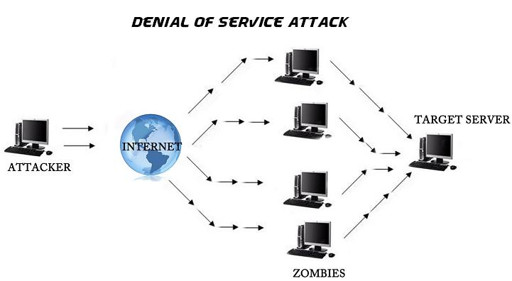 how ddos attack happen