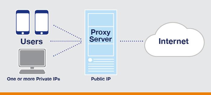 Top Free Proxy Site list